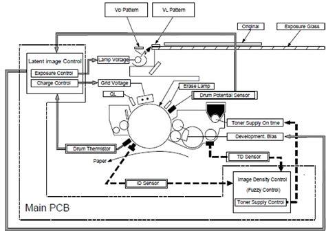 Mesin Fotocopy Analog prinsip dasar photocopy analog
