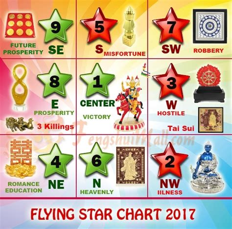 color of the year 2017 feng shui flying star feng shui 2017