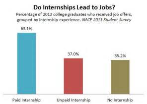 the uselessness of unpaid internships the atlantic