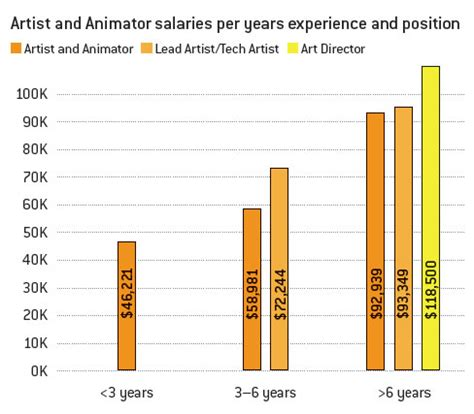 game design pay game developer salary survey 2012 gamecareerguide com