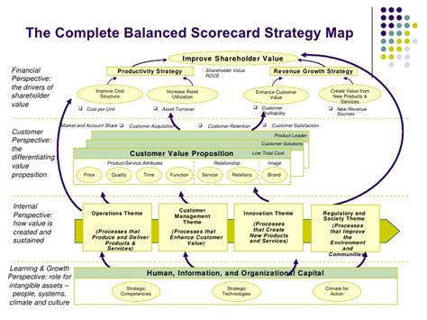 managing by strategic themes en español balanced score card