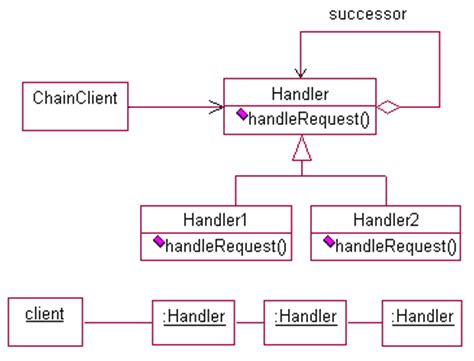 design pattern chain of responsibility design patterns abstract factory