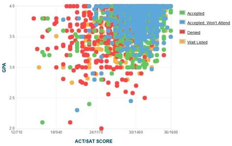 Ucla Mba Average Gpa by Tulane Gpa Sat Scores And Act Scores