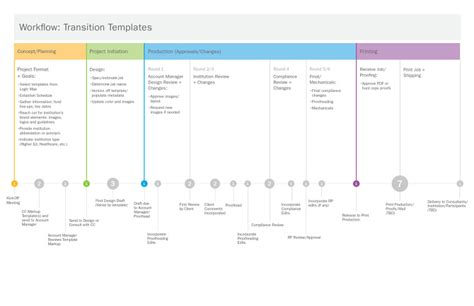 workflow timeline production timeline minna ninova