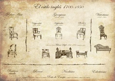 furniture styles timeline english period styles timeline history and historical art pintere