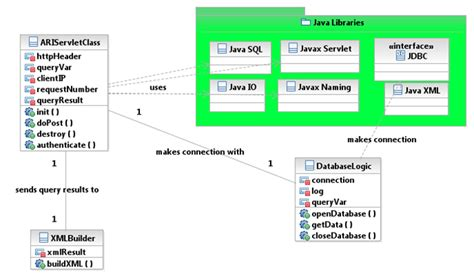 uml class diagram java uml class diagrams with java packages software