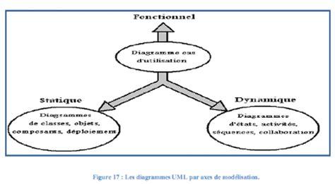 les diagrammes uml statique et dynamique memoire syst 232 me informatique de gestion des