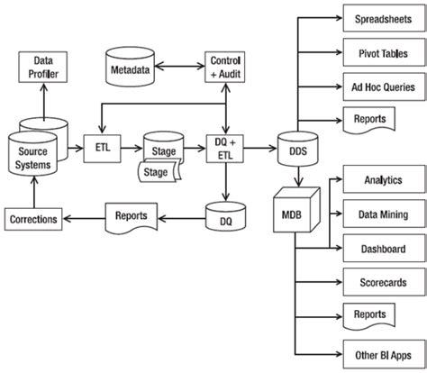 warehouse diagram july 2012 data warehousing bi and data science