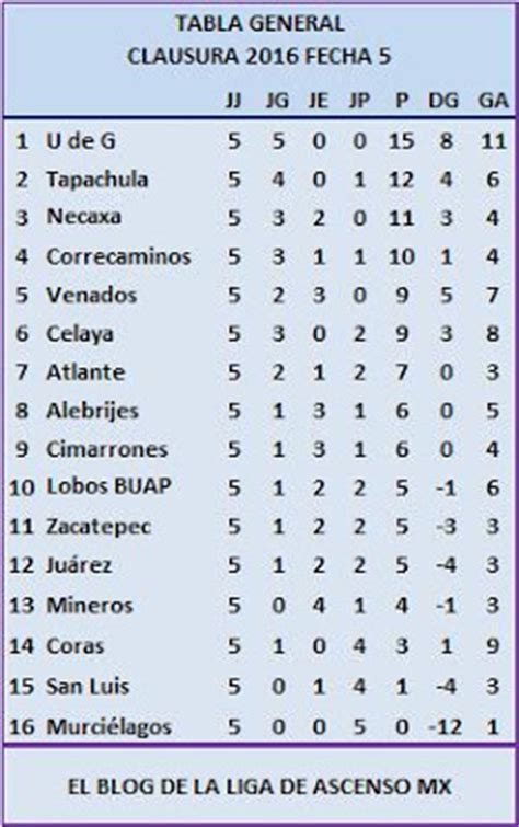 tabla general de ascenso 2016 calendar template 2016 tabla general de ascenso 2016 calendar template 2016