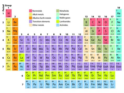 Periodic Table With Molar Masses by Atomic Mass Of Elements Rounded Imgur