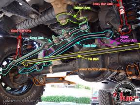 2004 Jeep Wrangler Wobble Help With 92 Wobble Jeep Forum