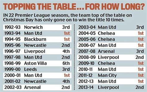 epl table past years chelsea top the premier league at christmas time again and
