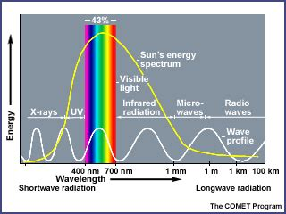 A Heat L Produces What Of Radiation by Activity 5 Guide Atmospheric Processes Radiation