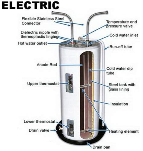 Cek Water Heater electric water heater parts