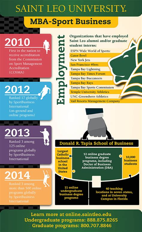 St Leo Mba Project Management by Slu Sport Business Program One Of World S Best