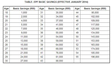 basic savings epf table j s knowledge world epf new basic savings its actually