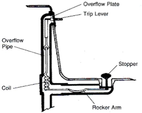 bathtub trip lever broken broken trip lever assembly