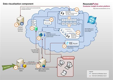 architecture diagram tutorial azure architecture diagram images