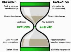 Research Evaluation Paper by M E Research Vs Evaluation