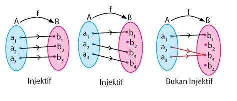 relasi  fungsi pengertian perbedaan  contoh soal