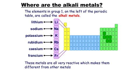 where are the alkali metals ppt