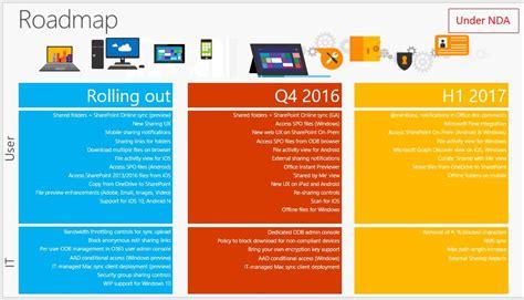 Office 365 Roadmap by Office 365 Roadmap De Odfb Y Spo Anunciado En Microsoft