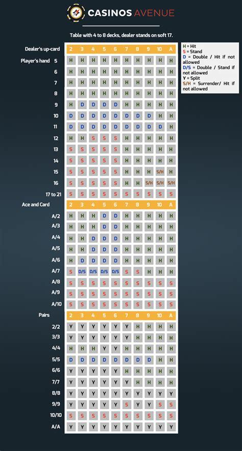 blackjack basic strategy chart casinosavenue   casinos     games