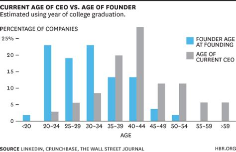 Average Age Harvard Mba Students by How Are Silicon Valley S Top Founders Here S The Data