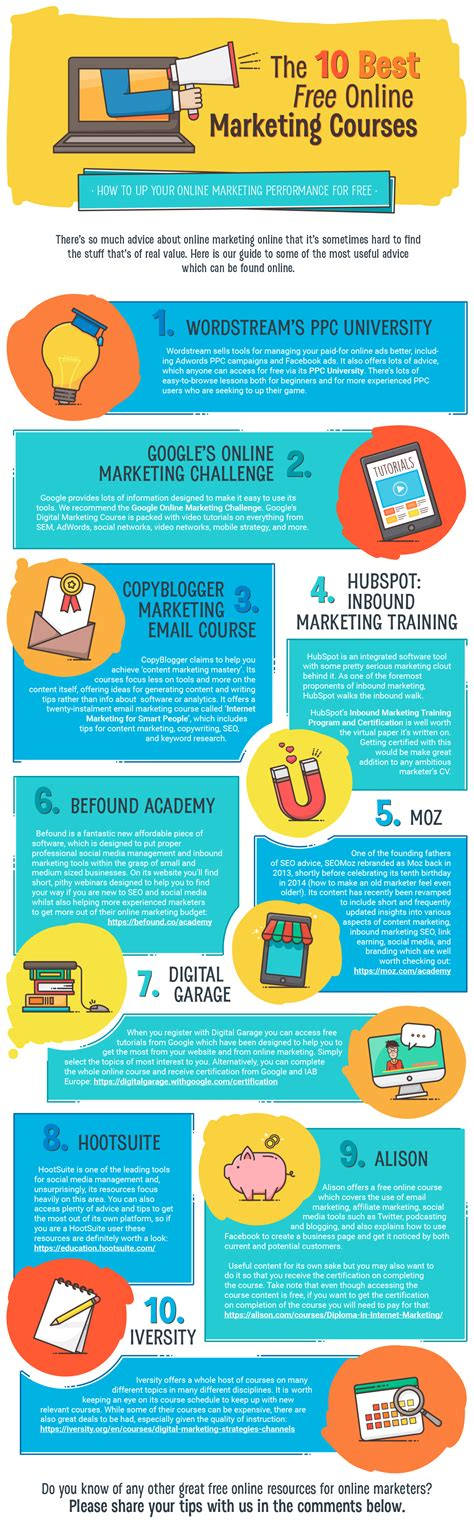 Courses On Marketing by The 10 Best Free Marketing Courses Befound