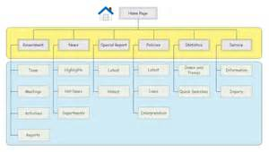 visio hierarchy template functional architecture diagram visio visio software