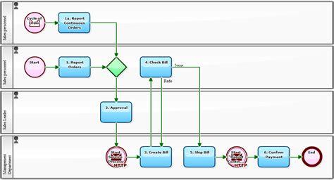 Promote Order workflow sle promote efficiency of sales cycle of
