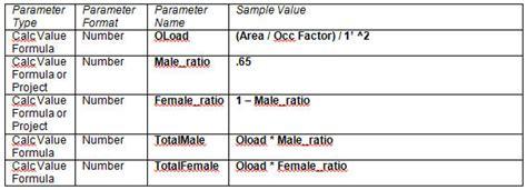 Plumbing Formulas by Creating Formulas For Revit Based Plumbing Fixture
