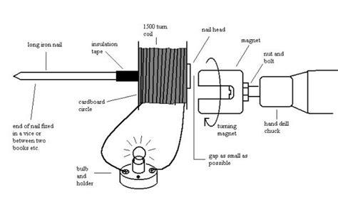 Miniatur Motor Kayu Vintage C cara membuat generator sederhana sobatsepeda