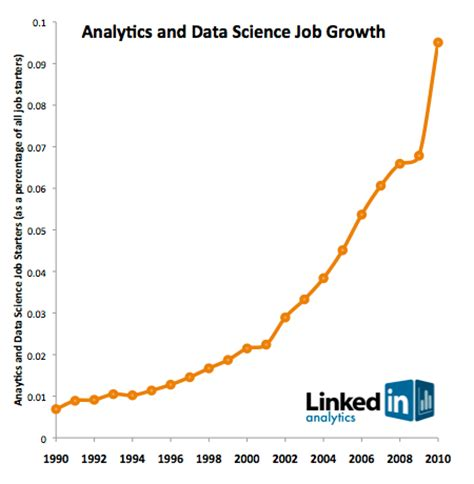 Mba Specializations Increase Employment Rates Statistics by A History Of Data Science
