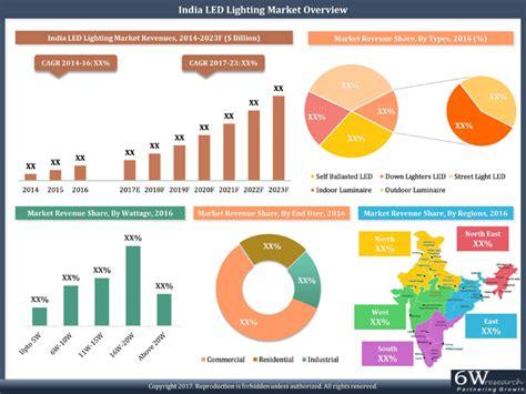 india led lighting market 2017 2023