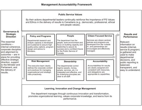 accountability framework template guidance for deputy ministers privy council office