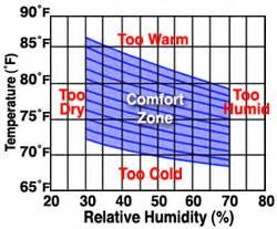 indoor relative humidity pictures to pin on
