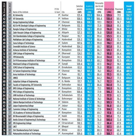 Mba Colleges In India Rank Wise by Automobile Engineering Colleges In India Top Theto