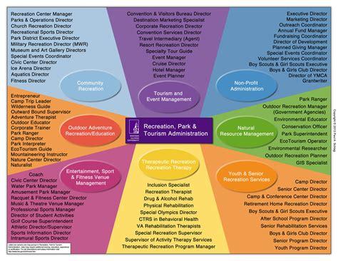rpta careers recreation park  tourism administration