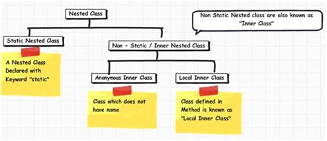 java tutorial nested classes nested class and its necessity with exle salesforce
