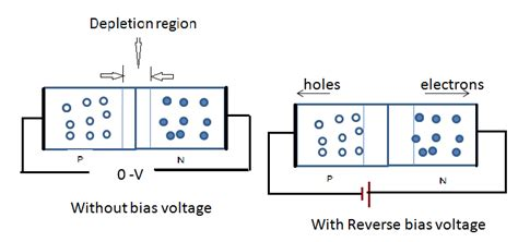 pn junction as rectifier an introduction to p n junction diode and its working