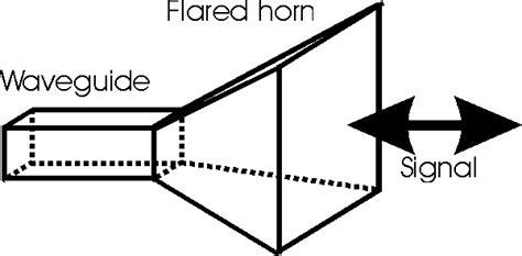 Antena Microwave elektronika komunikasi antena horn