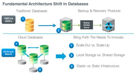 versioned vision  distributed  cloud databases