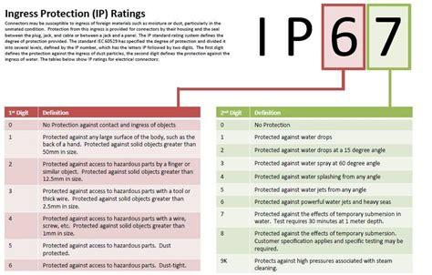 waterproof ip the ip code a guide to waterproof and dustproof ratings