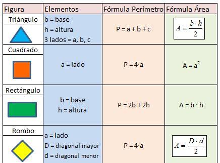 figuras geometricas con area y perimetro 3 2 paralelogramos y trapecios matelucia