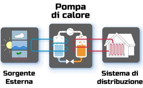 pompa di calore elettrica per riscaldamento a pavimento riscaldamento pompa calore