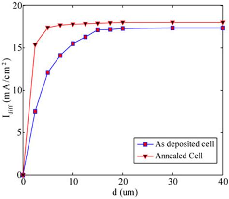 tunnel diode solar cell power conversion enhancement of cds cdte solar cell interconnected with tunnel diode