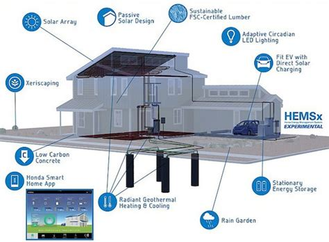honda s open source smart home aims for zero net energy