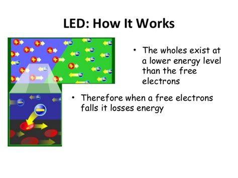 light emitting diode how does it work light emitting diode how does it work 28 images how do diodes and light emitting diodes leds
