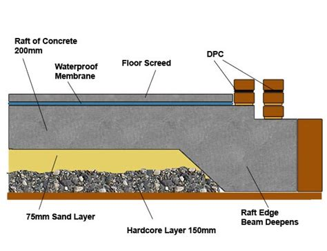 design applications of raft foundations raft foundations concrete rafts advantages and